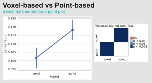 Atomwise Behind the AI - Benchmark series tau-b point plot